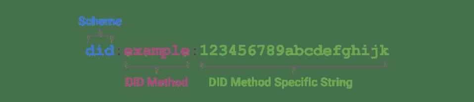 Decentralized Identifier scheme