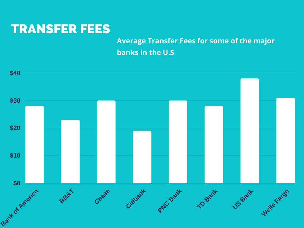 Transfer fees comparison